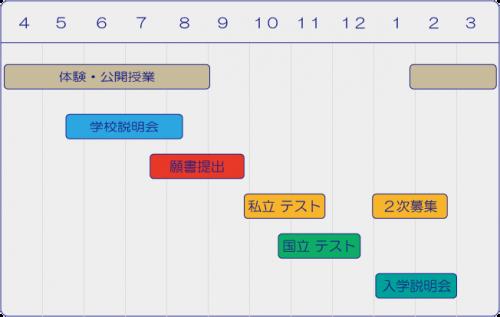 小学校受験の日程