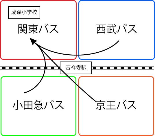 成蹊小学校とバス会社の関係図